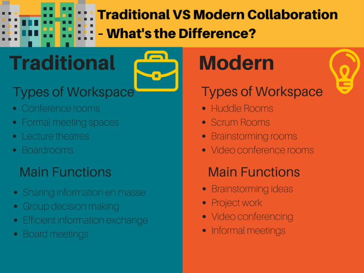 Traditional VS Modern Collaboration – Whats the difference- (3).png